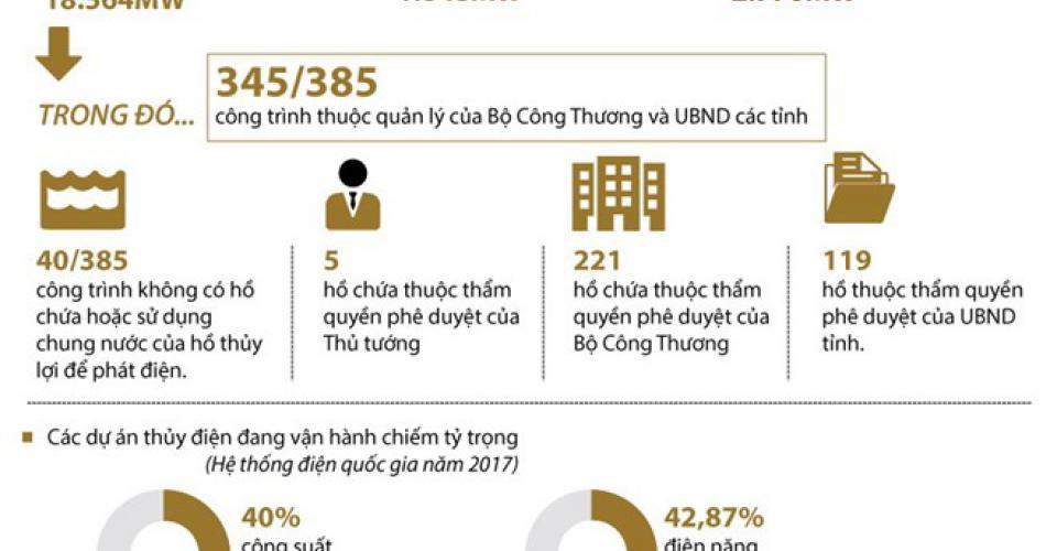 More than 800 hydropower projects approved in Vietnam